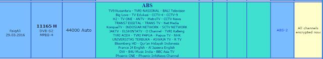 Transponder ABS 2 Ku Band
