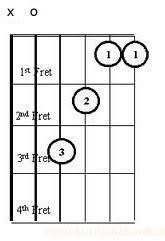 Diagram Chord F Major