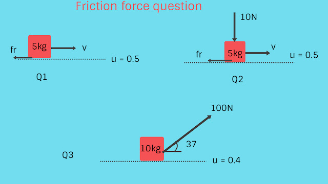 Friction in Physics static and kinetic,static friction,kinetic friction,what is friction in physics