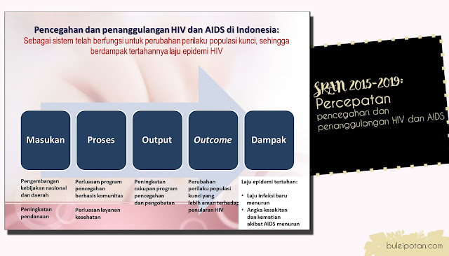 Pencegahan+penanggulangan+HIV+AIDS+di+Indonesia
