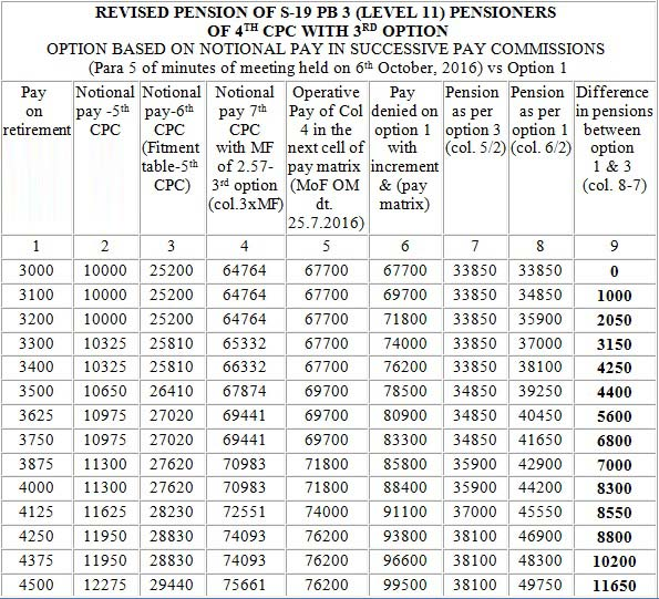 7th-cpc-pensioners-table-option-1-cgnews
