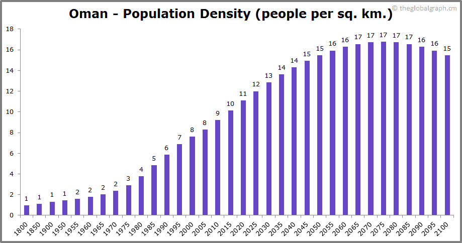 Oman  Population Density (people per sq. km.)