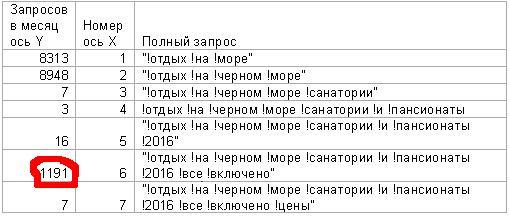 Подбираем ключевые слова через Яндекс-статистику с последовательным удлиннением запроса