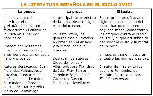 Literatura española del siglo XVIII