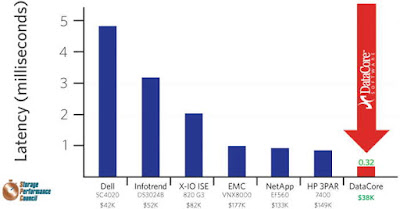 Storage Consortium ; DataCore Parallel I/O Software im Preis Leistungs Benchmark