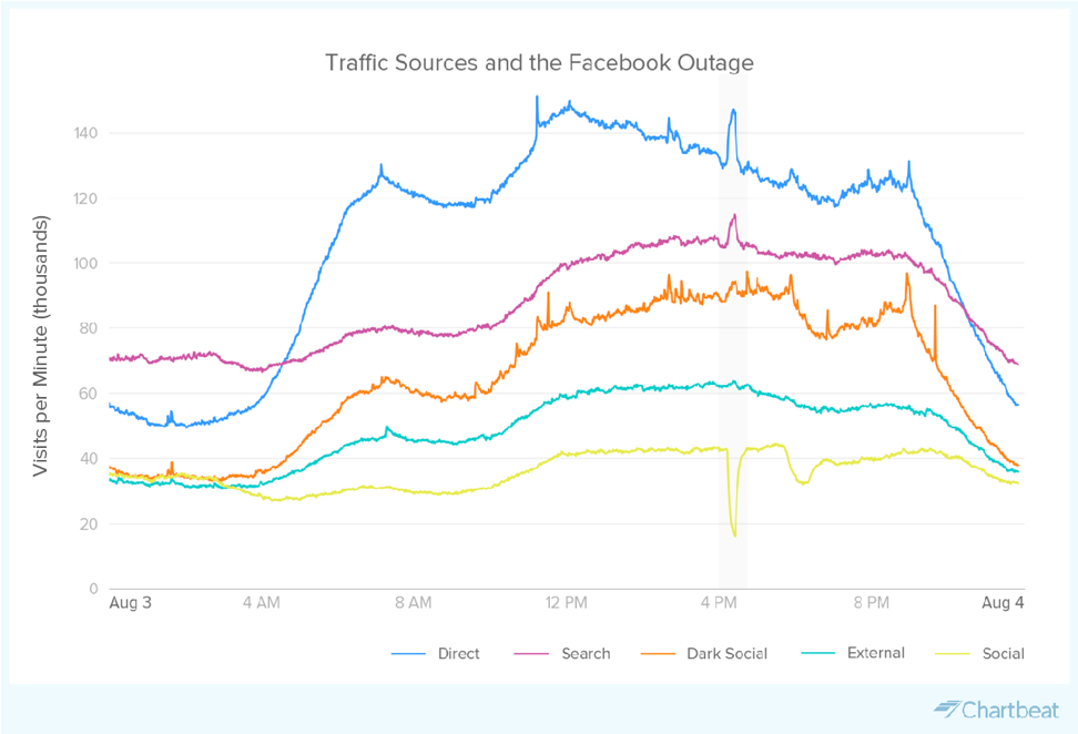 What happens when Facebook goes down? Social media users read the news