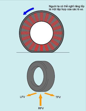 ảnh hưởng độ đồng đều đến lốp ô tô