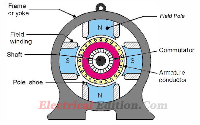 DC Motor Construcation