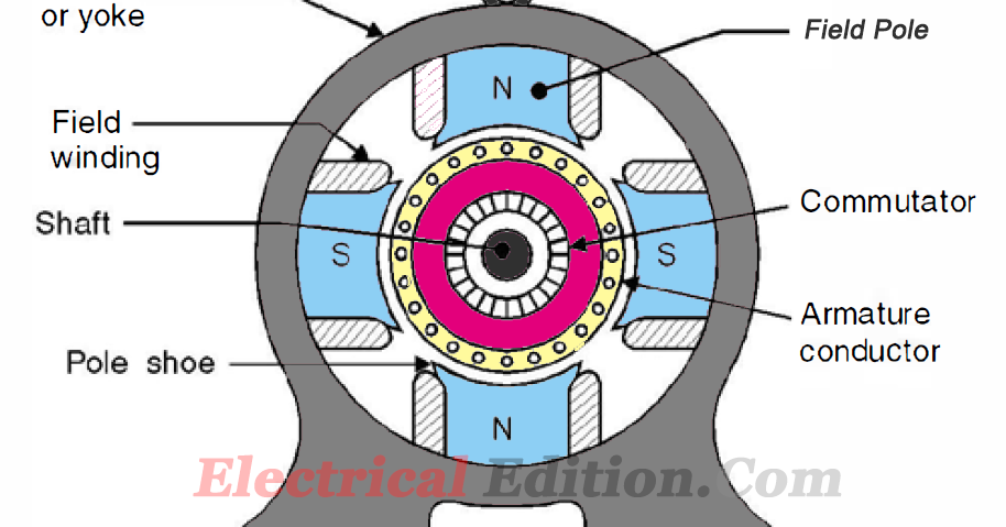 CNCController besides How To Check A Motor Armature together with Abb Acs150 03e 08a8 4 4kw 400v Inverter Drive Vsd besides Electrical Motor Types Classification And History Of Motor as well Brushed Dc Electric Motor. on brushed dc motor diagram