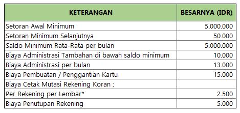 Biaya Administrasi Tapres BCA
