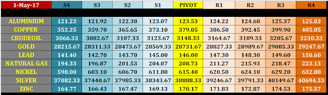 mcx%2Bcommodity%2Bpivot%2Blevels%2Bfor%2B2%2Bmay%2B2017 2 may mcx commodity intraday pivot levels
