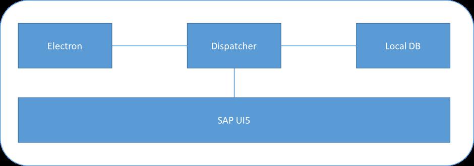Building Desktop Apps with SAP UI5 | SAP Online Guides