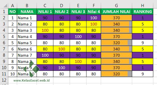 Contoh Rumus Excel untuk Membuat Ranking Excel