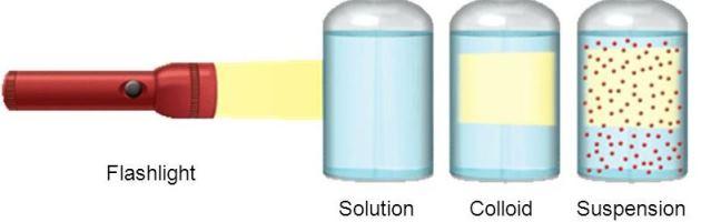 My Newsroom  Chemistry  Understanding Solutions
