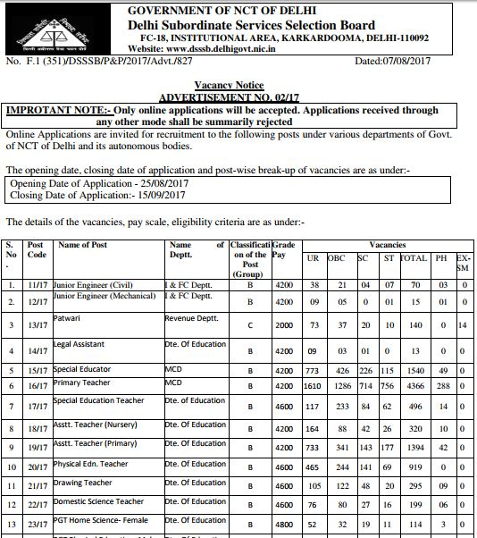image : DSSSB Recruitment 2017 : Vacancy Details 2017 (Advt. No. 02/17) @ JobMatters