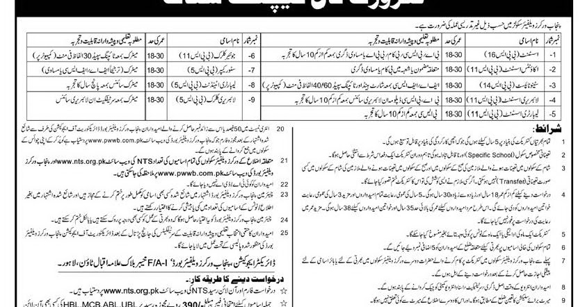 100 Govt Jobs in Punjab Workers Welfare Board for