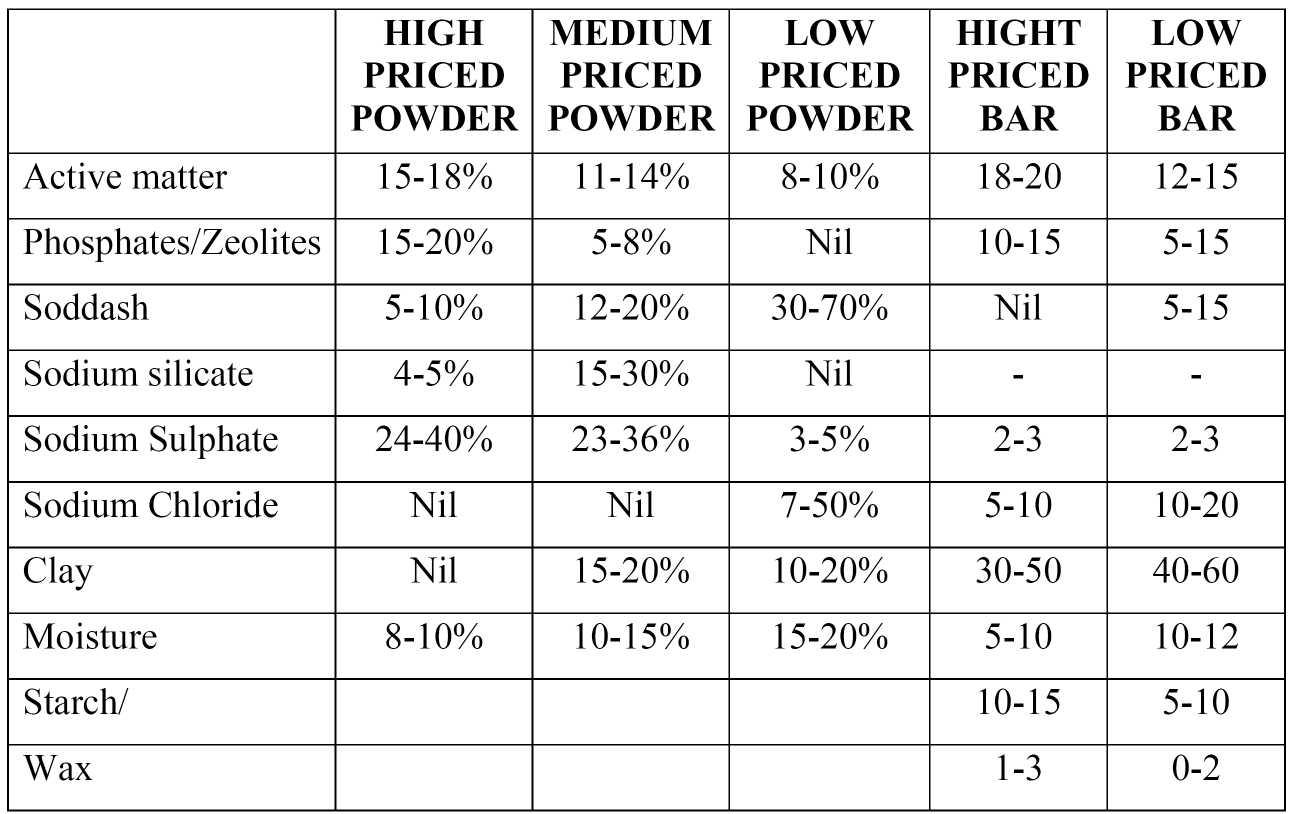 Detergent powder formula book