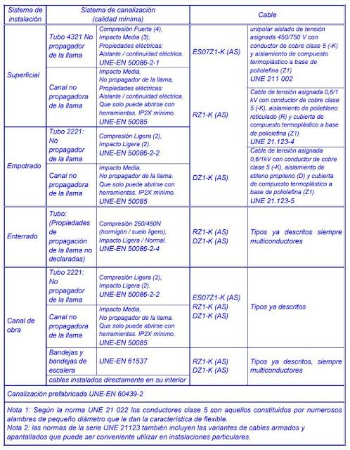 ITC-BT-15  Instalaciones de Enlace  Derivaciones Individuales  Reglamento Electrotécnico de Baja Tensión