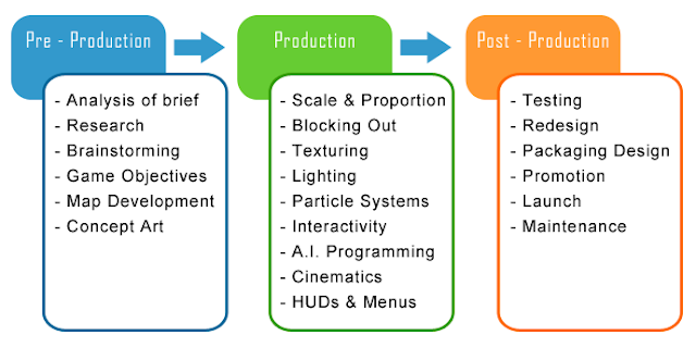 The Games Design Process