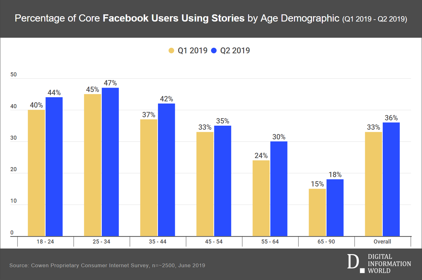 Study Reveals Facebook Stories Are Becoming A Quiet Hit, And Could Help Reverse A Troubling Trend For The Social Network
