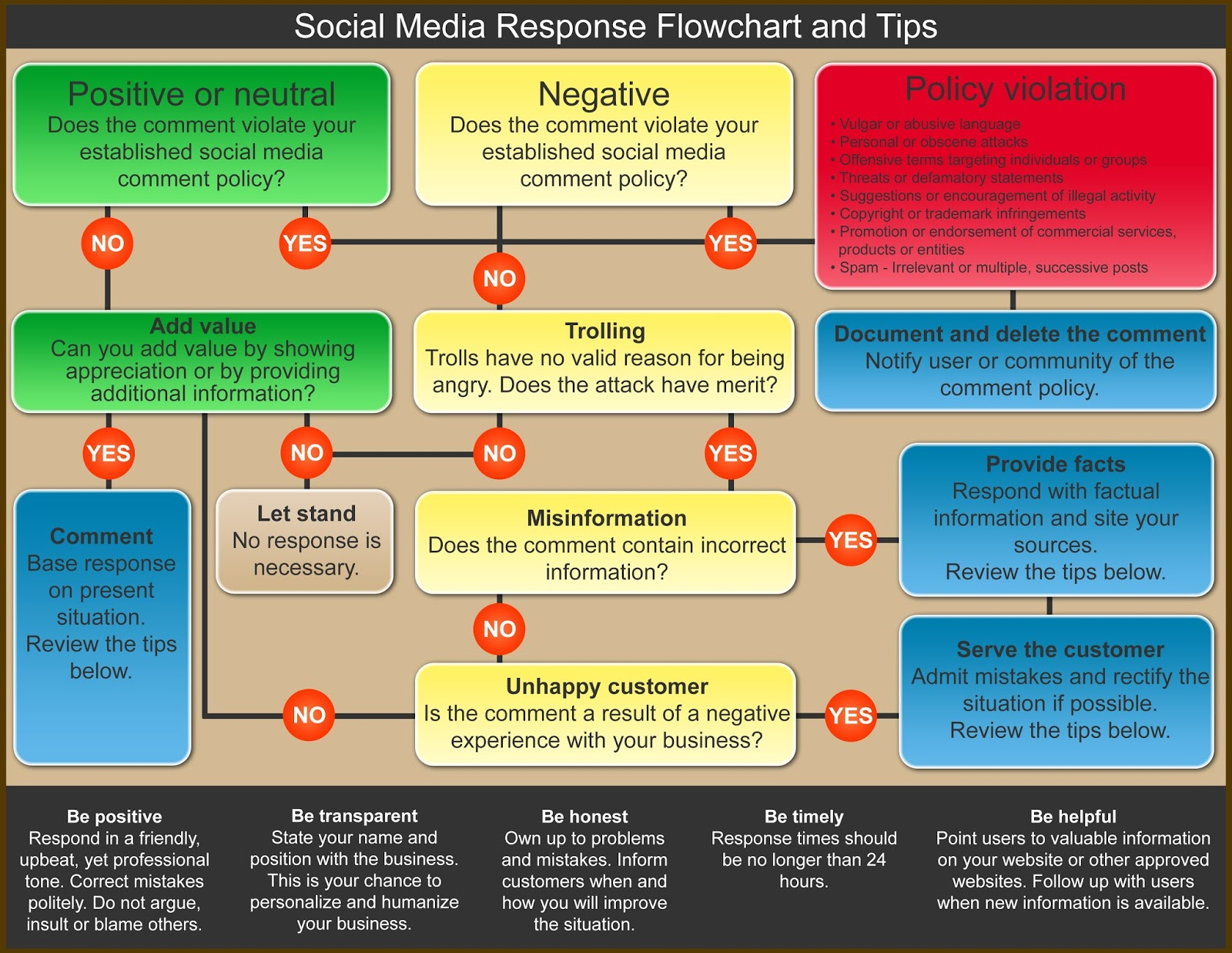 New york sbdc research network social media response flow chart social media response flow chart for small businesses nvjuhfo Choice Image