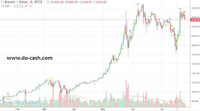 биткоин стоимость