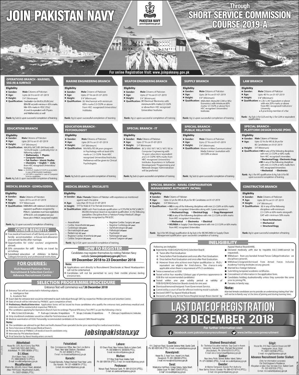 Advertisement for Pakistan Navy Jobs