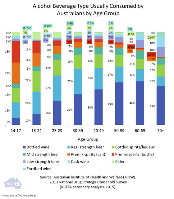 Australian-consumption-by-age-group