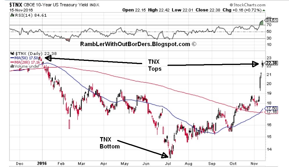 One year $TNX chart as of 16 Nov 2016