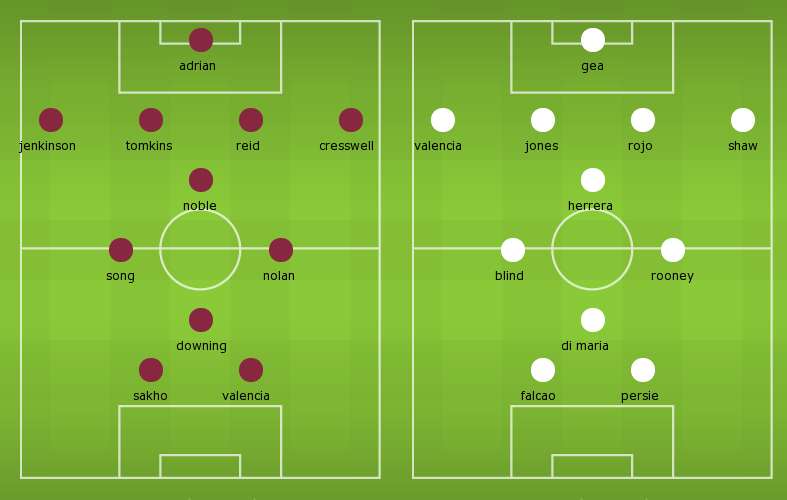 Possible Line-ups, Stats, Team News: West Ham vs Manchester United