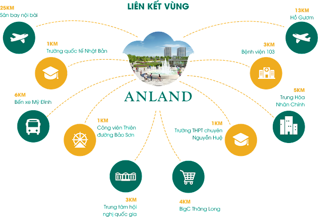 Anland Complex kết nối giao thông