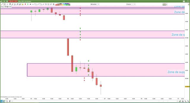 Plan de trade CAC40 bilan 06/12/18