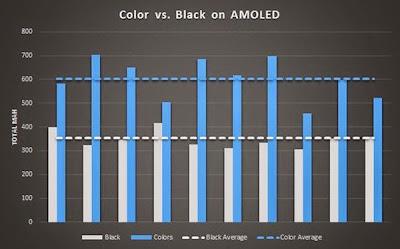 حقيقة توفير الخلفية السوداء لعمر البطارية مع شاشات AMOLED