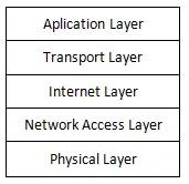 140 Soal Latihan  UN (Ujian Nasional) SMK Jurusan RPL(Rekayasa Perangkat Lunak) - Beserta Kunci Jawaban dan Pembahasan Singkat