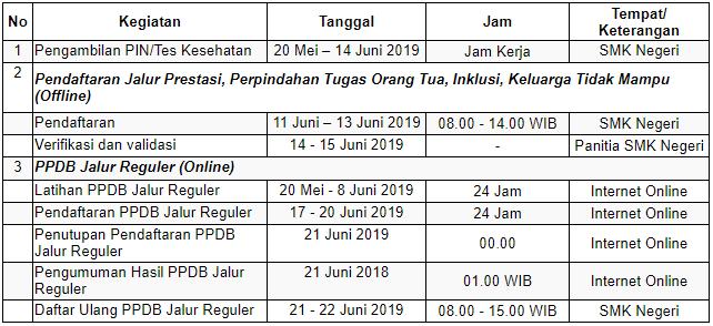 Jadwal pendaftaran SMKN 2 Trenggalek