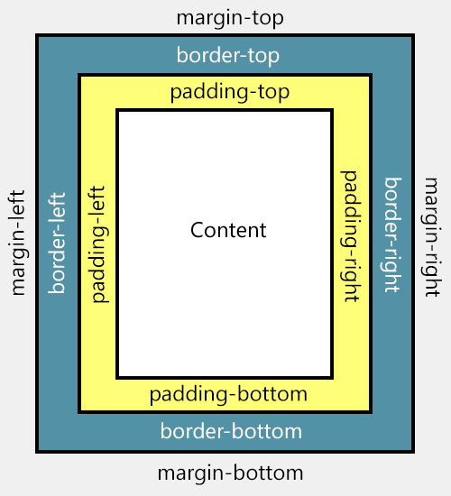 padding and margin, css proprieties
