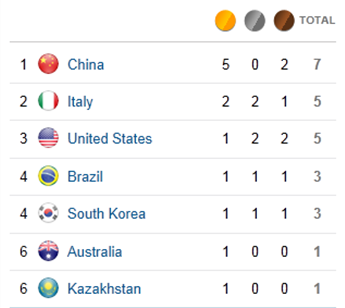 China grabs medal tally lead in London Olympics 2012