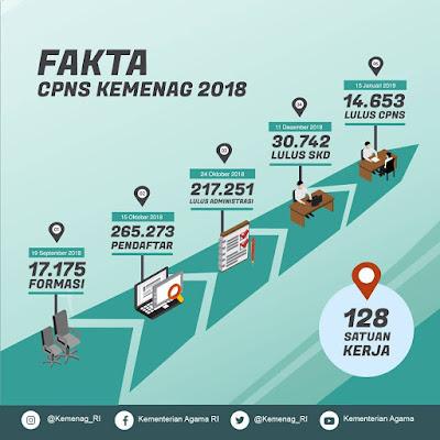 Lowongan Kerja CPNS 2018 Terbaru