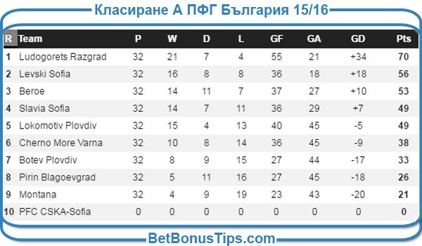 Класираня в А Професионална Група на България сезон 2015 - 2016 година
