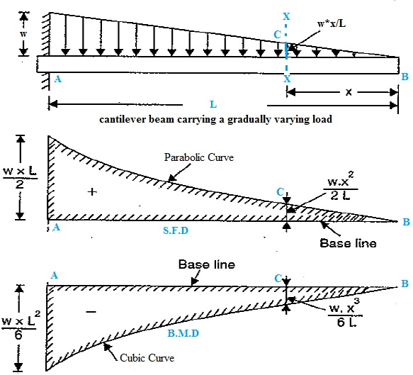 Shear Force And Bending Moment Diagram For Cantilever Beam With Uvl