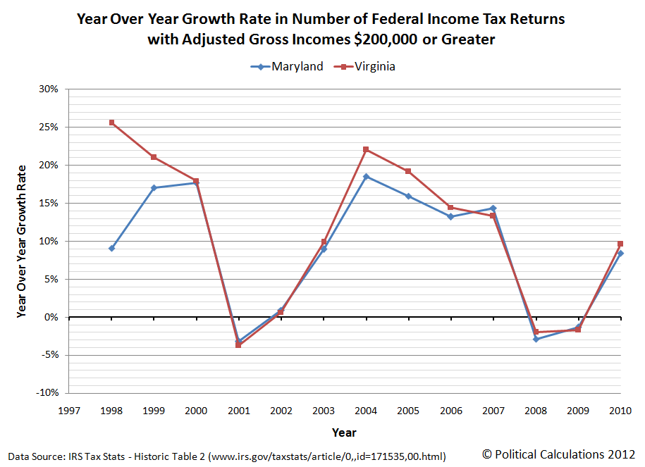 Year Over Year Growth Rate of Federal Income Tax Returns with Adjusted Gross Incomes $200,000 or Greater, 1997-2010, Maryland and Virginia