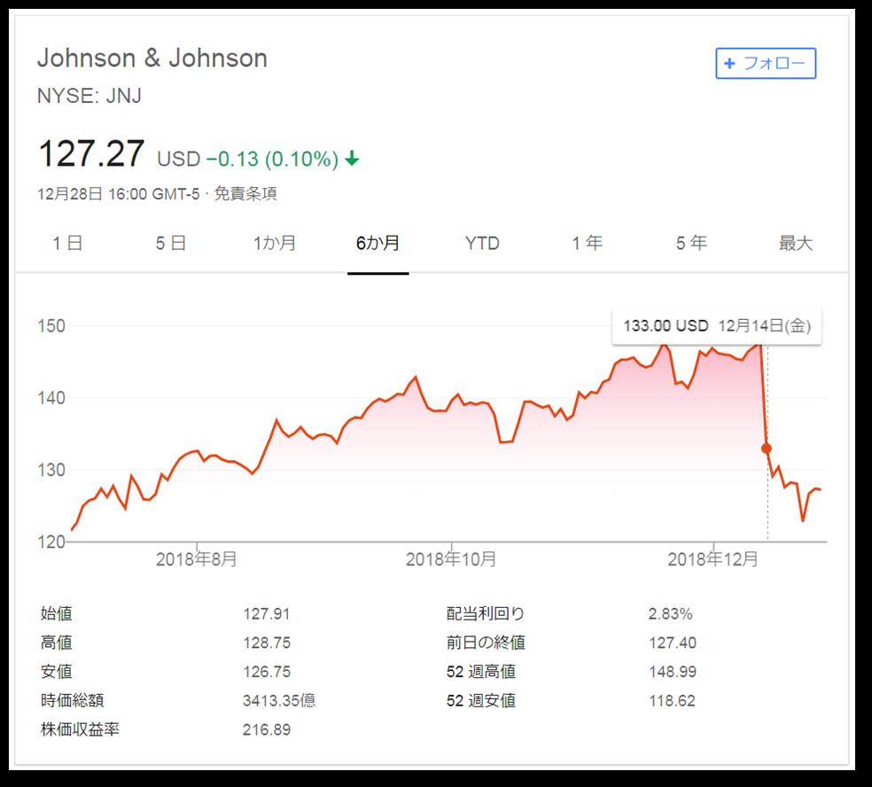 ジョンソン ジョンソン 株価 エンド