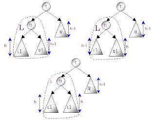 [Thuật toán] Cây căn bằng - Phần 2