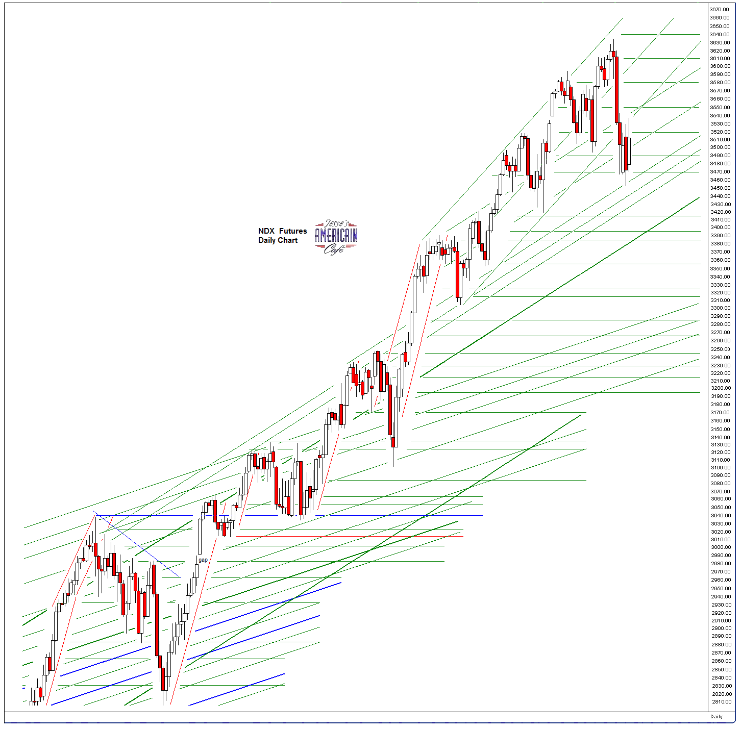 Jesse S Cafe Americain Sp 500 And Ndx Futures Daily Charts
