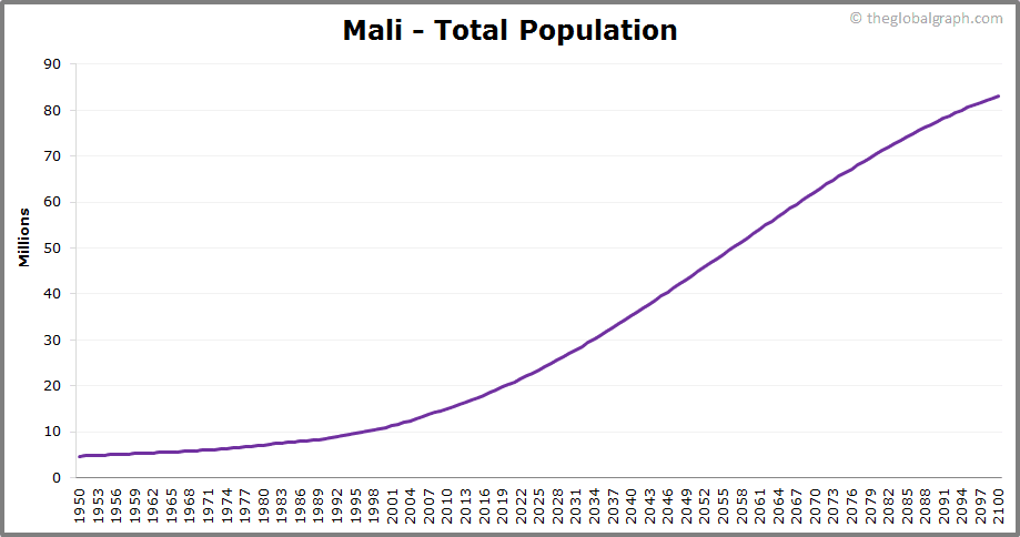 Mali  Total Population Trend