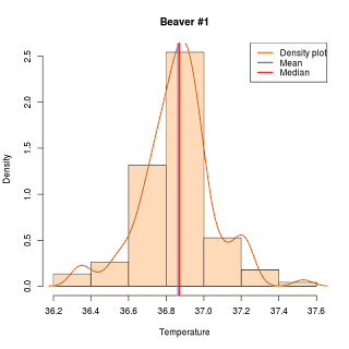 Adding Measures of Central Tendency to Histograms in R | R