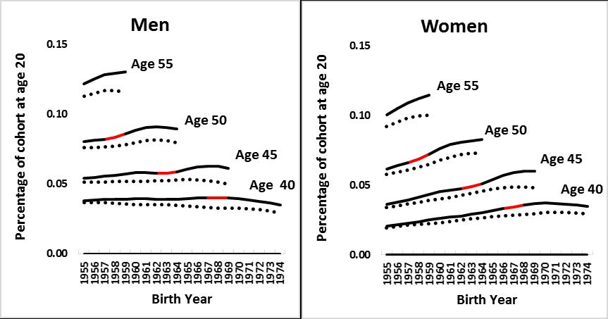 Trends In Ssdi Entry By Age 40 45 50 And 55 As Percentage Of The Size Birth Cohort Ssa Area Potion At 20 Click To View Full