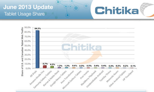 Chitika - Tablet Browsing Share