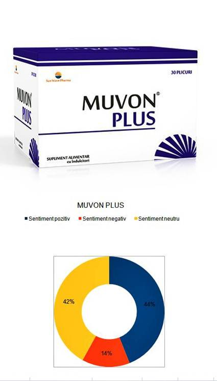 Muvon Plus | Medimfarm