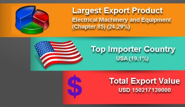 Export Genius: Vietnam Export Data - Trading Report of